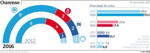 Los resultados en Ourense
