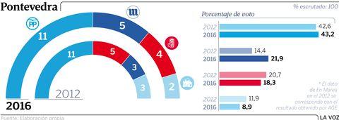 Los resultados en Pontevedra