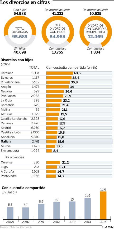 Los divorcios en cifras