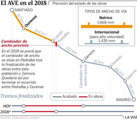 El AVE en el 2018