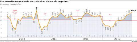 Precio medio mensual de la electricidad en el mercado mayorista