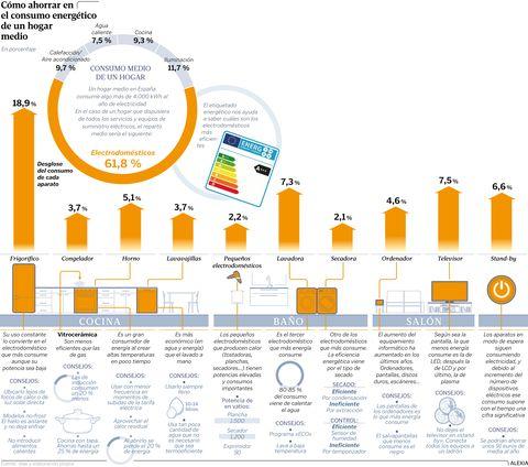 Cómo ahorrar en el consumo energético de un hogar medio