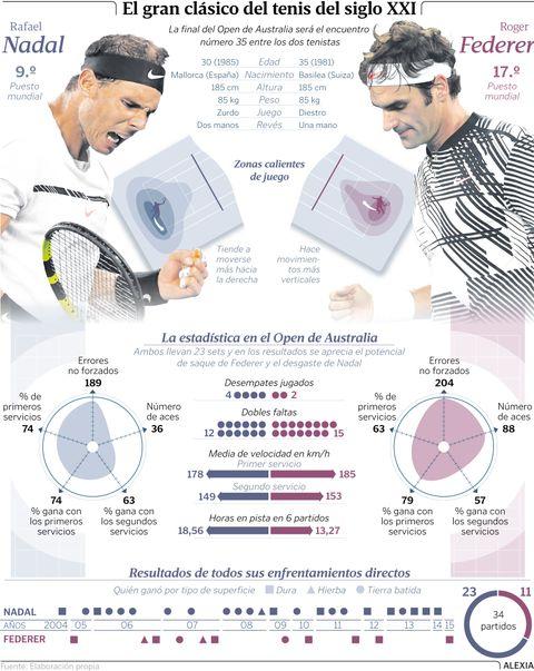 El gran clásico del tenis del siglo XXI