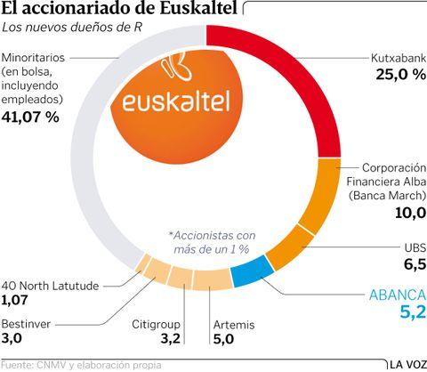 El accionariado de Euskaltel