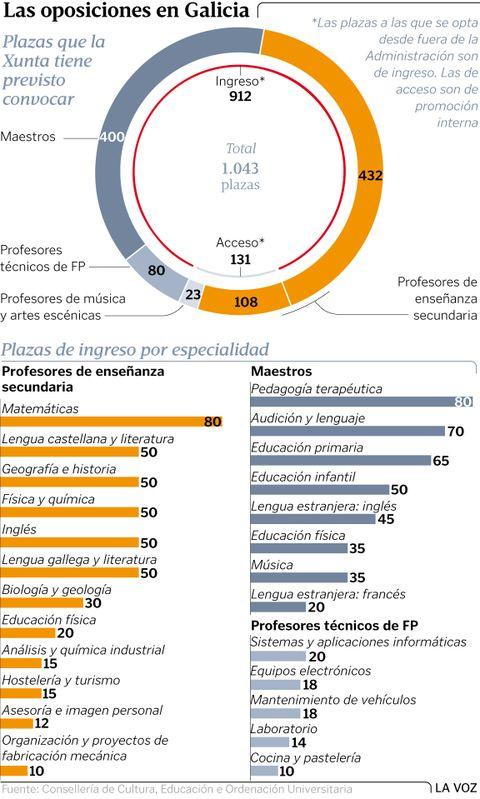 Las oposiciones en Galicia