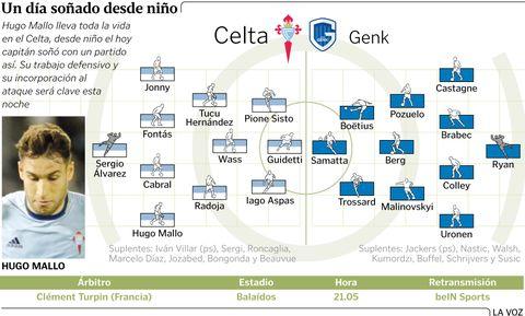 Alineaciones probables Celta-Genk