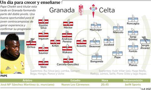 Alineaciones probables Granada - Celta
