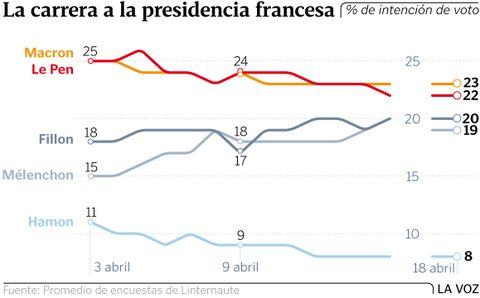 La carrera a la presidencia francesa