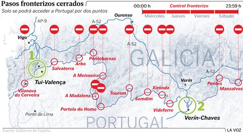 Las fronteras cerradas con Portugal