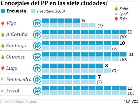 Concejales del PP en las siete ciudades