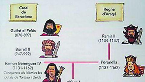 Corona catalanoaragonesa. Es un invento de historiadores independentistas. Lo que existió fue el Reino de Aragón.