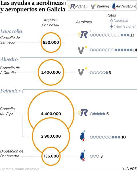Las ayudas a aerolíneas y aeropuertos en Galicia