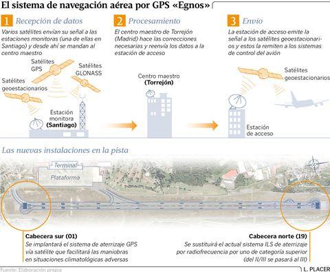 El sistema de navegación aérea por GPS Egnos