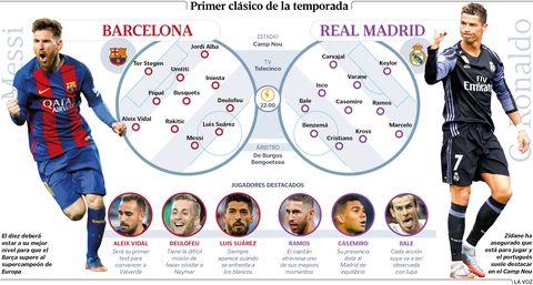 Alineaciones del Barcelona y Real Madrid en la Supercopa