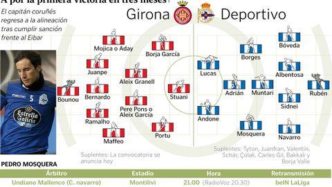 Alineaciones del Girona - Deportivo