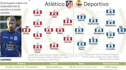 Alineaciones del Atlético - Deportivo