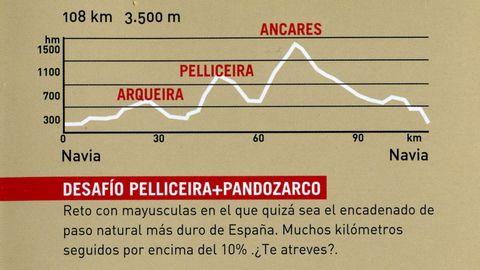 Rutas ciclistas por las montañas de Lugo, con altimetrías