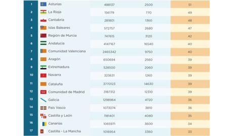 La tabla de las búsquedas por comunidades publicada por Treated.com