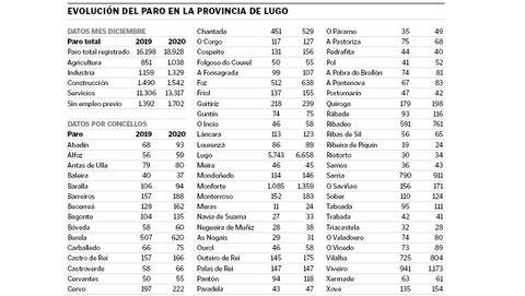 Evolución de los datos del paro en la provincia de Lugo
