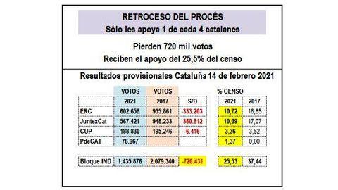 Los datos: menos votos, menos apoyos