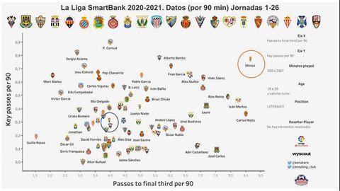 Gráfica que relaciona los pases claves por 90 minutos disputados y los pases en el último tercio de campo por 90 minutos disputados. En naranja, Mossa. En azul, Lucas