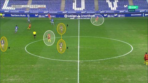 Oviedo cediendo metros y vigilando a Eguaras. 1-Francés, con balón. 2-Eguaras. 3-Rodri y Nahuel tapando el pase por dentro. 4-Edgar, pendiente también de Eguarás
