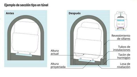 La solución técnica adoptada para que quepan en los túneles la nueva catenaria de 25 kilovoltios y los trenes eléctrico pasa por rebajar entre 30 y 110 centímetros, según los casos, la plataforma sobre la que se asientan los subterráneo