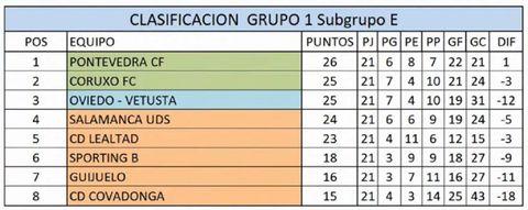 Clasificación Subgrupo 1-E, jornada 3