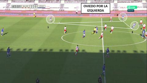 Triángulo del Oviedo en la izquierda. 1-Christian, con balón. 2-Mossa en banda y 3-Valle por dentro