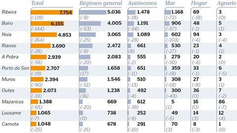Afiliaciones a la Seguridad Social en los concellos de la comarca de Barbanza. En paréntesis, la diferencia con respecto al 2019