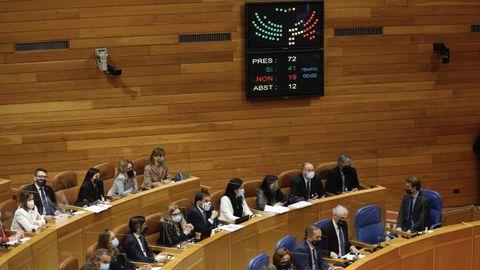 Panel con la votación de la ley agraria, con el voto en contra el BNG, la abstención del PSdeG, y el apoyo del PP