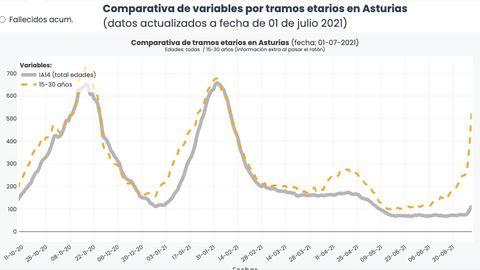 Gráfico de incidencia acumulada en Asturias a 14 días