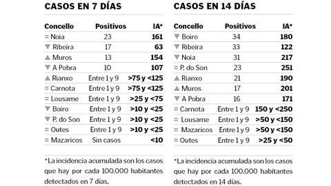 Incidencia acumulada a siete y a 14 días de los municipios de la comarca según los datos facilitados por el Sergas