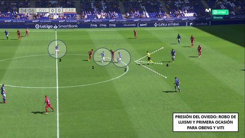 1-Presión agresiva de Luismi y robo. 2-Borja Sánchez yendo a la ayuda para dirigir la transición. 3-Jimmy, muy cerca por detrás. 4-Obeng, Bastón y Viti, listos para hacer 3vs3 con la defensa rival