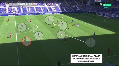 1-Bodiger, buscando la diagonal. 2-Delanteros del Oviedo tapando pase dentro. 3-Línea de cuatro centrocampistas del Oviedo, tapando por dentro