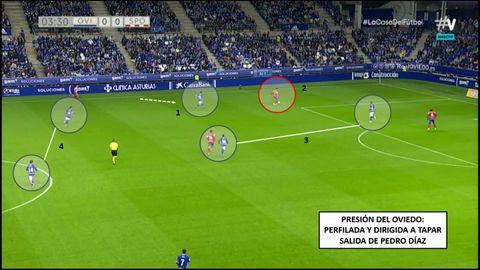 1-Borja Sánchez sobre Pedro Díaz, de fuera a dentro. 2-Pedro Díaz en salida. 3-Obeng con Gragera, Bastón con Babin. 4-Doble pivote azul