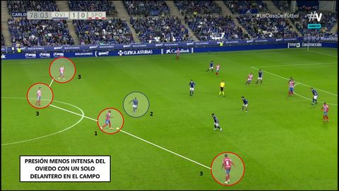 1-Babin, con balón. 2-Obeng, solo en primera línea de presión. 3-Valiente, Pedro Díaz y Gragera acompañando en salida de balón