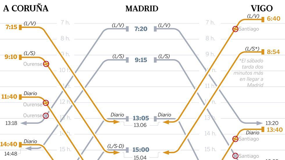 Transbordos y trenes directos a Madrid