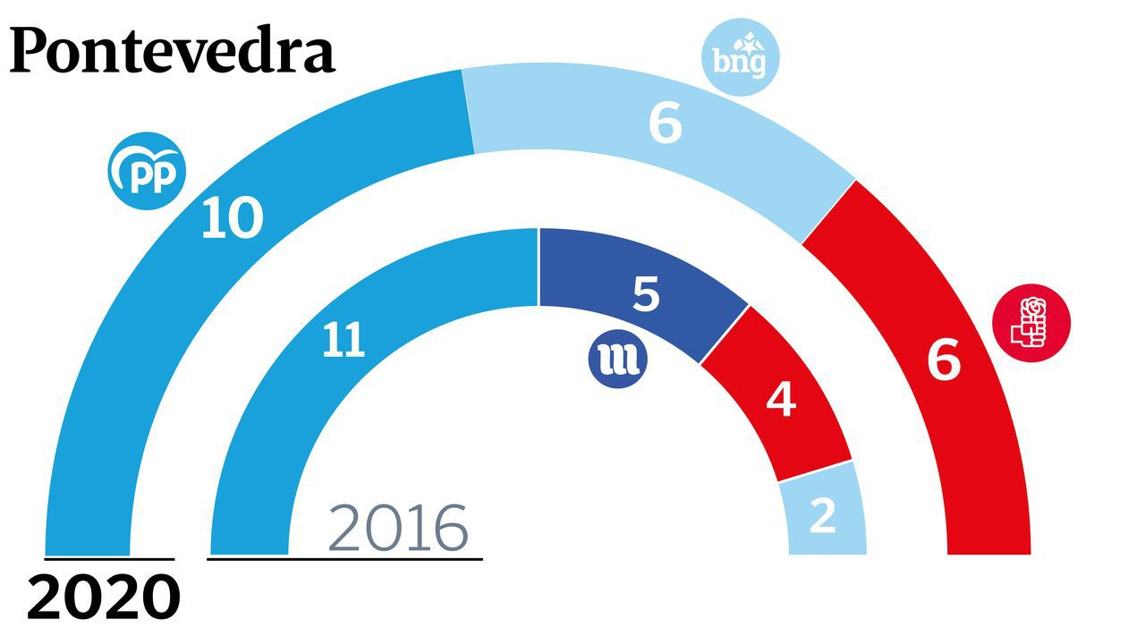 José Manuel Baltar valora los resultados electorales.Goretti Sanmartín, Ana Pontón y Xosé Luís Rivas (Mini), anoche