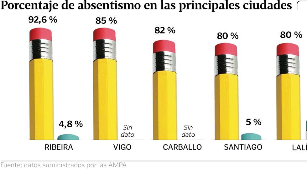 Porcentaje de absentismo en las principales ciudades