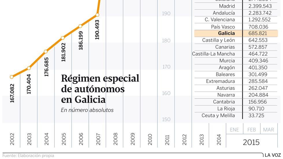 Régimen especial de autónomos en Galicia