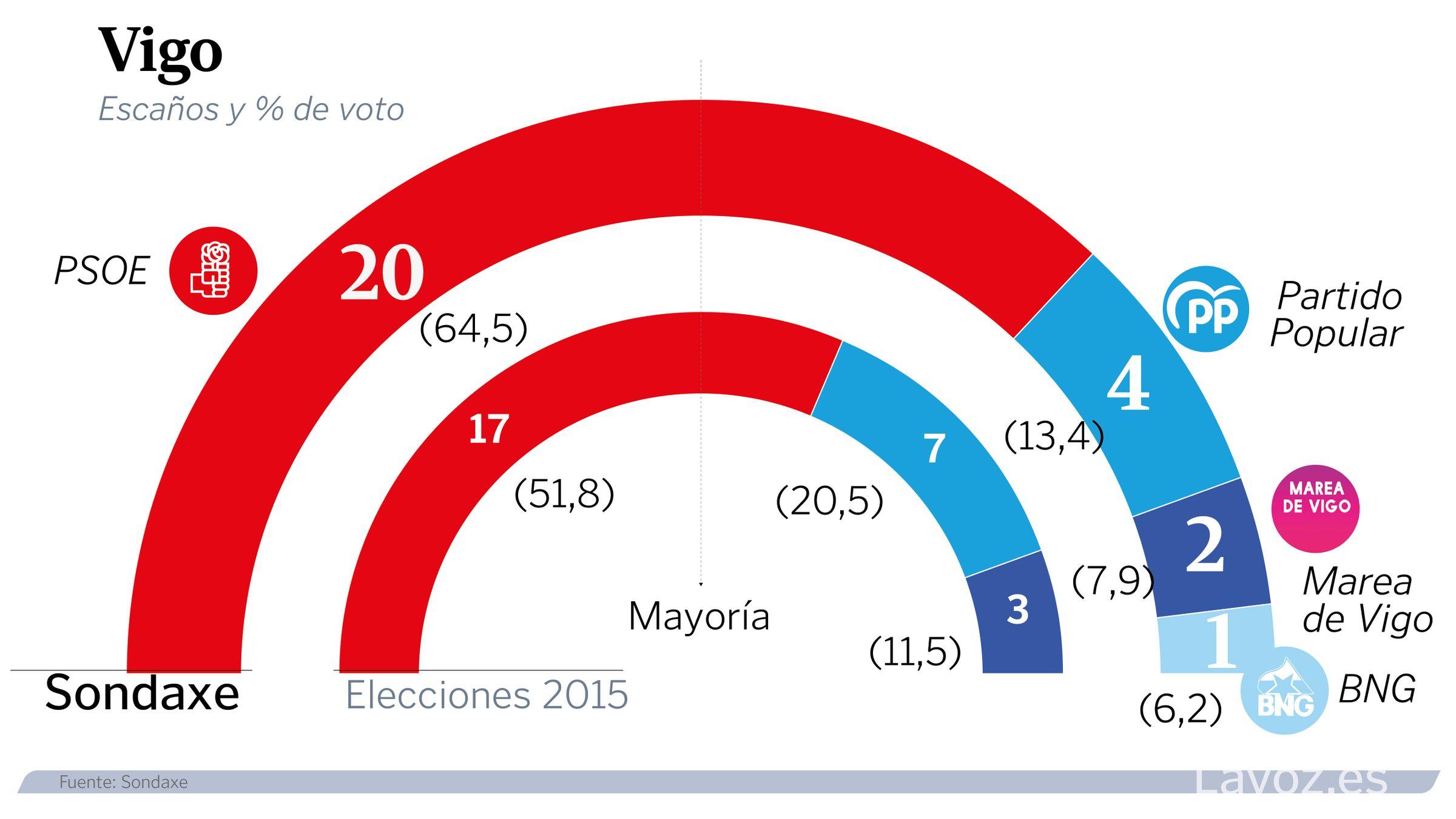 Estimación de voto en Vigo.Los terrenos del «viejo HUCA»