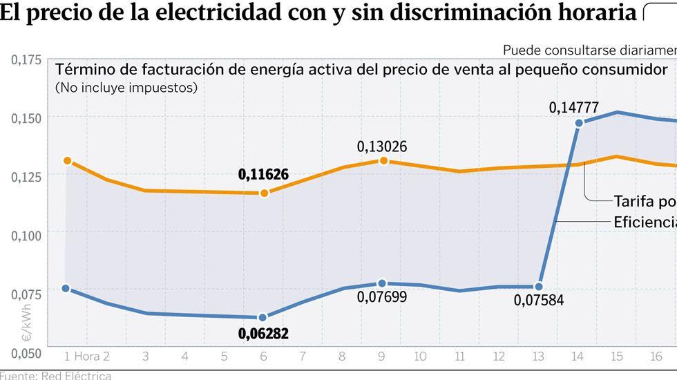 El precio de la electricidad con y sin discriminación horaria