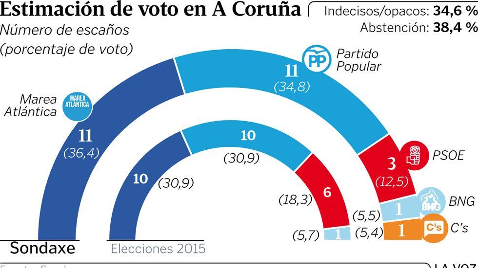 Estimación de voto en A Coruña
