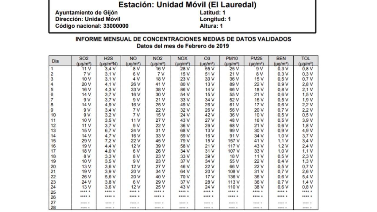 Datos validados de la estación municipal de control de calidad del aire de El Lauredal, hasta el pasado día 24 de febrero