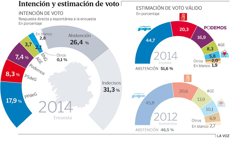 grafico_intencion_autonomicas