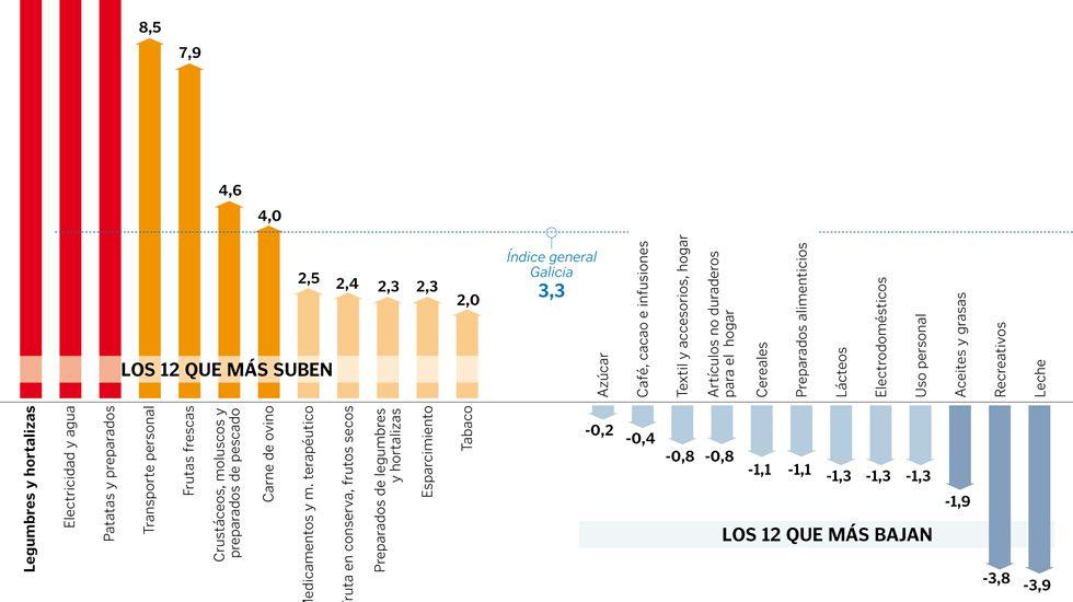 Variación anual del IPC por sectores en Galicia