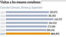 Visitantes Museos Científicos Coruñeses