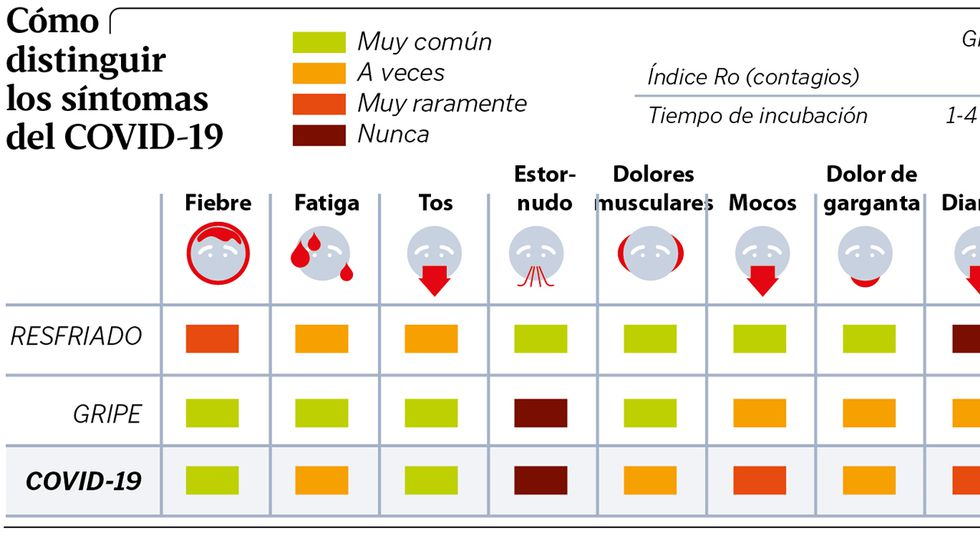 diabetes tipo 1 como síntomas de la gripe