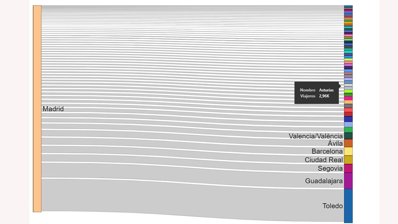 Viajes con origen en Madrid y destino el resto de provincias (flujo lateral)